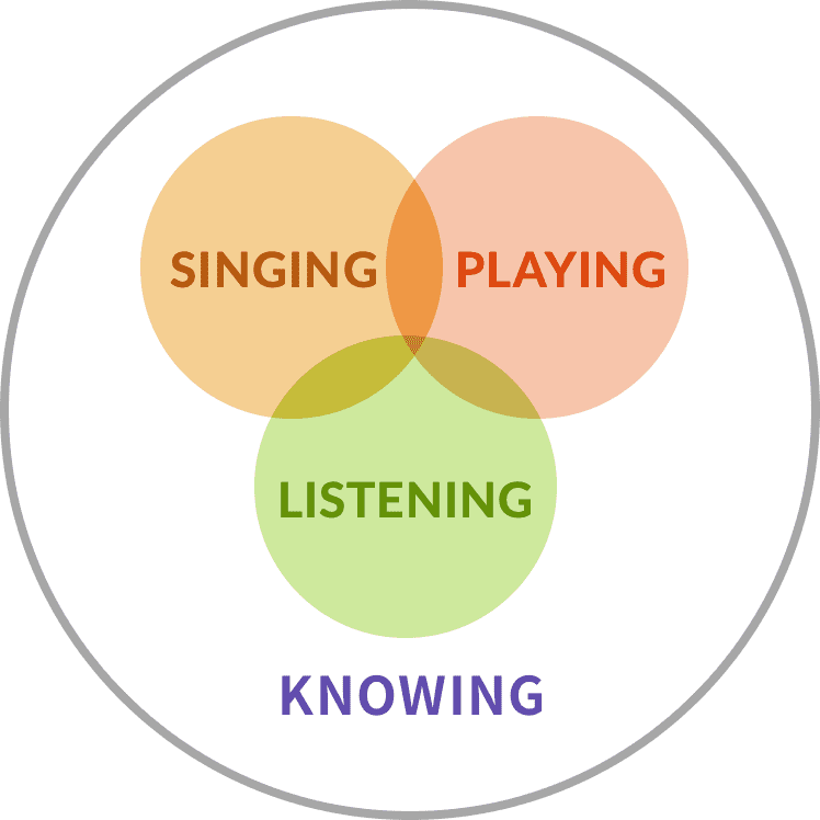 SINGING PLAYING LISTENING KNOWING